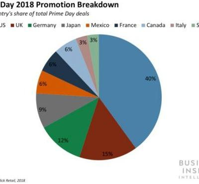 Prime Day Prep 2019: Two key ways retailers can steal customers from Amazon on its annual e-commerce holiday - and why they should start planning now
