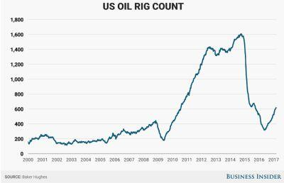 US shale producers are killing any hopes of a recovery in the offshore oil drilling business