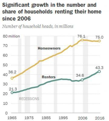 More Americans are renting than at any time in the last 50 years