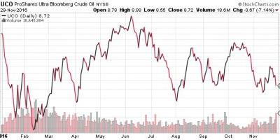 Leveraged Oil Plays Explode Higher As OPEC Deal Appears Imminent