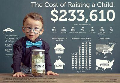 Save Up, Parents: The Cost Of Raising A Child Is $233K