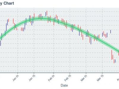 Ionis Pharmaceuticals Inc : Price Now Near $40.46; Daily Chart Shows Downtrend on 20 Day Basis