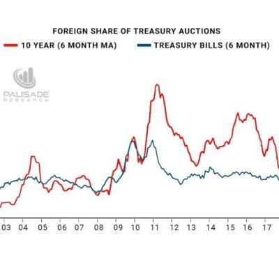 Foreign Investment In U.S. Treasuries Is Plunging