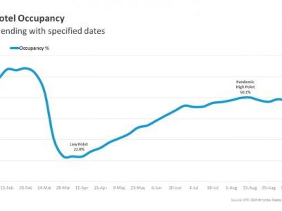 U.S. Hotel Occupancy at 48.5 Percent for Week Ending September 9th