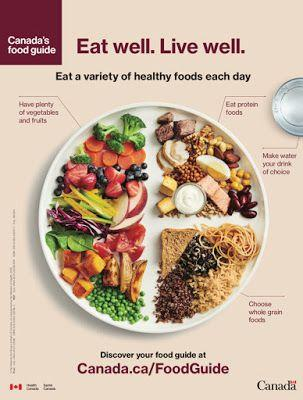 BREAKING: Canada's New Food Guide Is Out - And It's A Giant Step Forward CanadasFoodGuide