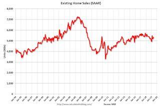 NAR: Existing-Home Sales Increased to 5.34 million in May