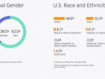 Uber's first diversity report under new CEO shows slight progress