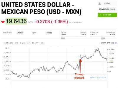 The Mexican peso is at its strongest level since the day after Trump's election