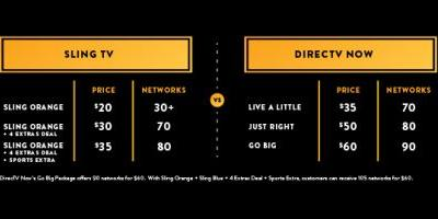 Sling TV Debuts '4 Extras Deal' Discounting Extras By 50%