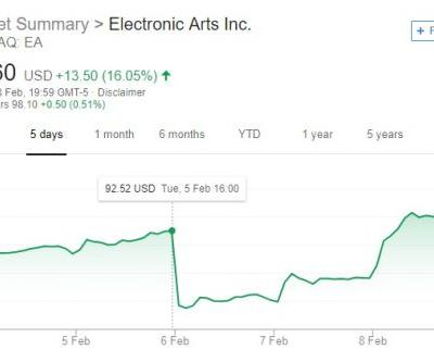 EA's stock price has recovered after a successful launch week for Apex Legends