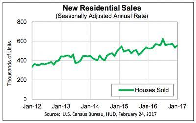 New home sales jump less than expected