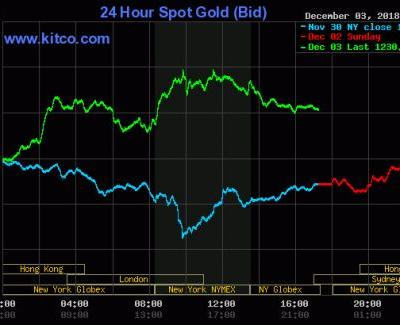 Gold, Silver Prices Surge On U.S.-China Trade War Cease-Fire