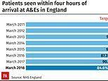 A&E waiting time figures show `eternal winter´ for NHS