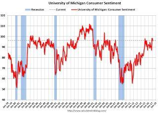 Earlier: February Consumer Sentiment at 96.3