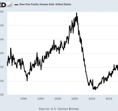 New-Homes Sales Top One Million
