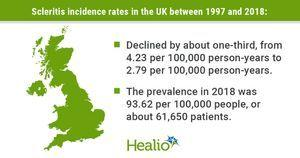 Scleritis incidence drops 34% in UK over 22 years, 'likely' due to improved IMID care