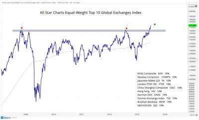 The global stock market is at an all-time high