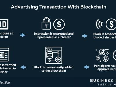 Blockchain's potential to reduce ad fraud - and how marketers can get ready
