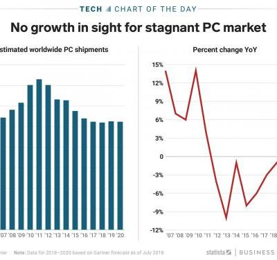 Even after six years of decline, there's no growth in sight for the PC market