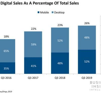 Bank of America's digital channel now accounts for 26% of total sales - with mobile representing over half