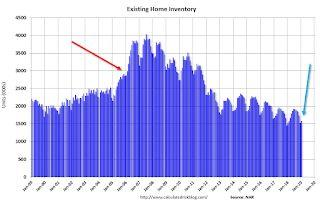 Comments on January Existing Home Sales