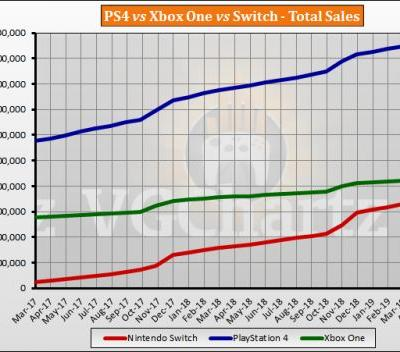 Switch vs PS4 vs Xbox One Global Lifetime Sales � May 2019