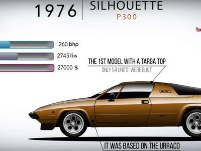 Become A Lamborghini History Buff In 5 Mins With This Awesome 'Evolution' Video