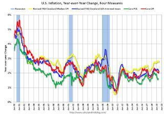 Cleveland Fed: Key Measures Show Inflation Close to 2% YoY in June, Core PCE below 2%
