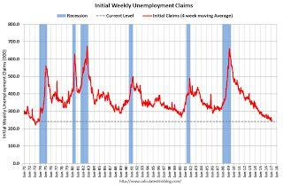 Weekly Initial Unemployment Claims increase to 244,000, 4-Week Average Lowest Since 1973