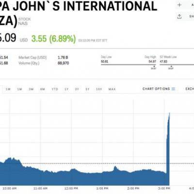 Papa John's is surging after a report it held deal talks with Wendy's
