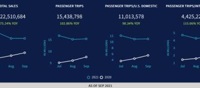 August U.S. Travel Agency Air Ticket Sales Increase 328% Year Over Year