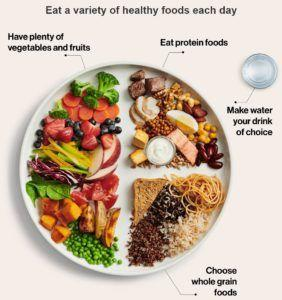Canada's new food guide: a better version of MyPlate?