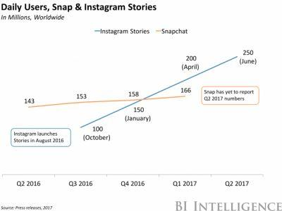 Snapchat should be worried about Instagram's daily active user growth