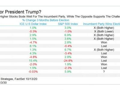 This stock market indicator shows a much closer election than polls are predicting