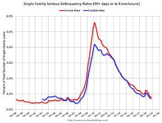 Fannie Mae: Mortgage Serious Delinquency Rate Declined in October