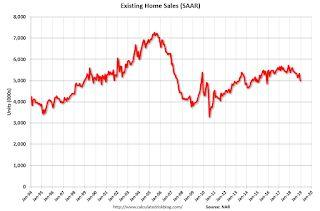 NAR: Existing-Home Sales Decreased to 4.99 million in December