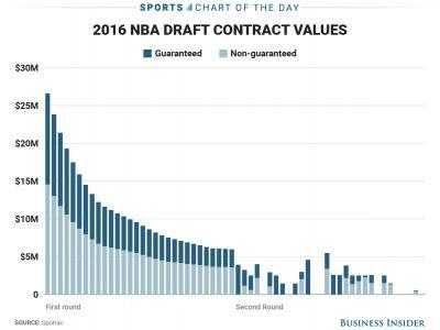 Here's how much money players lose when they fall in the NBA Draft
