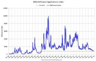 MBA: Mortgage Applications Decreased in Latest Weekly Survey, Refi Lowest Since 2000