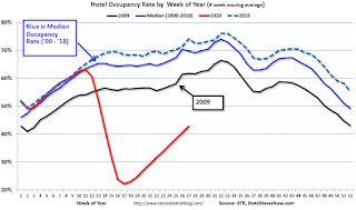 Hotels: Occupancy Rate Declined 38.7% Year-over-year