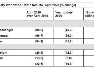 ACI World Data Shows Dramatic Impact of COVID-19 on Airports