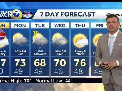Expect warm, breezy Easter Sunday