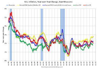 Key Measures Show Inflation about the same in March as in February on a YoY basis