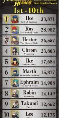 Fire Emblem Heroes popularity poll results are in!!!