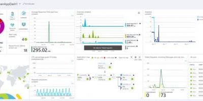Microsoft announces the public preview of Azure Monitor