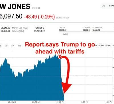 Stocks roll over after Trump reportedly OK's additional tariffs on $200 billion worth of Chinese imports