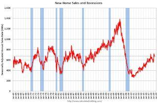 New Home Sales decreased to 673,000 Annual Rate in April, March Revised up to New Cycle High