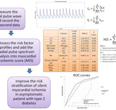 Radial Pulse Spectrum Analysis as Risk Markers to Improve the Risk Stratification of Silent Myocardial Ischemia in Type 2 Diabetic Patients