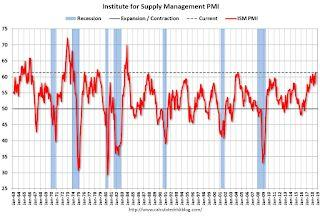 ISM Manufacturing index increased to 61.3 in August