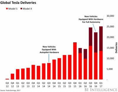 Tesla's Autopilot shakeup comes at a crucial time for the company
