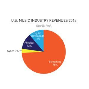 Report shows that U.S. consumers preferred old school music formats last year
